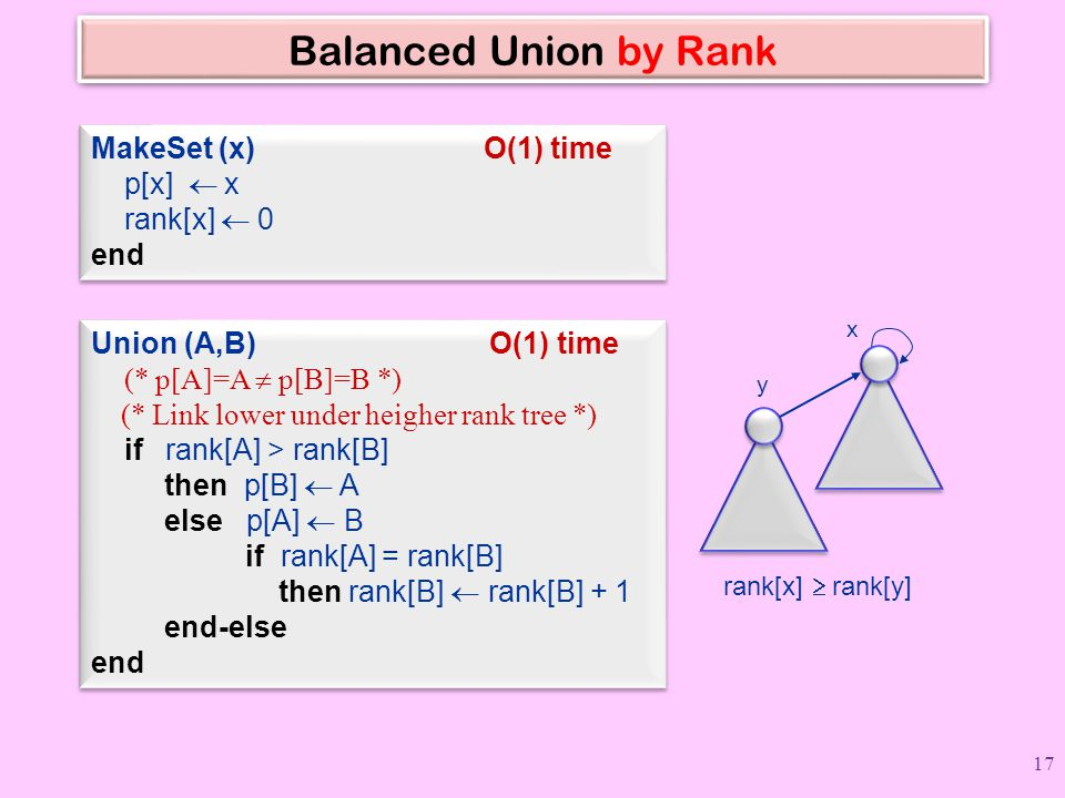Balanced Union by Rank MakeSet (x) O(1) time p[x]  x rank[x]  0 end